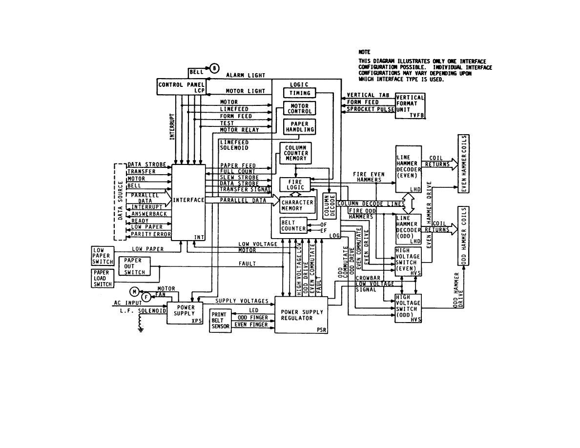 Figure 2 1 Line Printer Functional Block Diagram